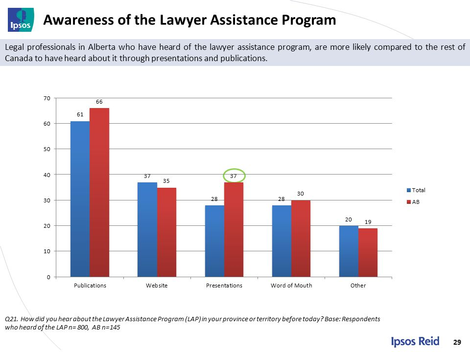 Awareness of the Lawyer Assistance Program 29 Q21.