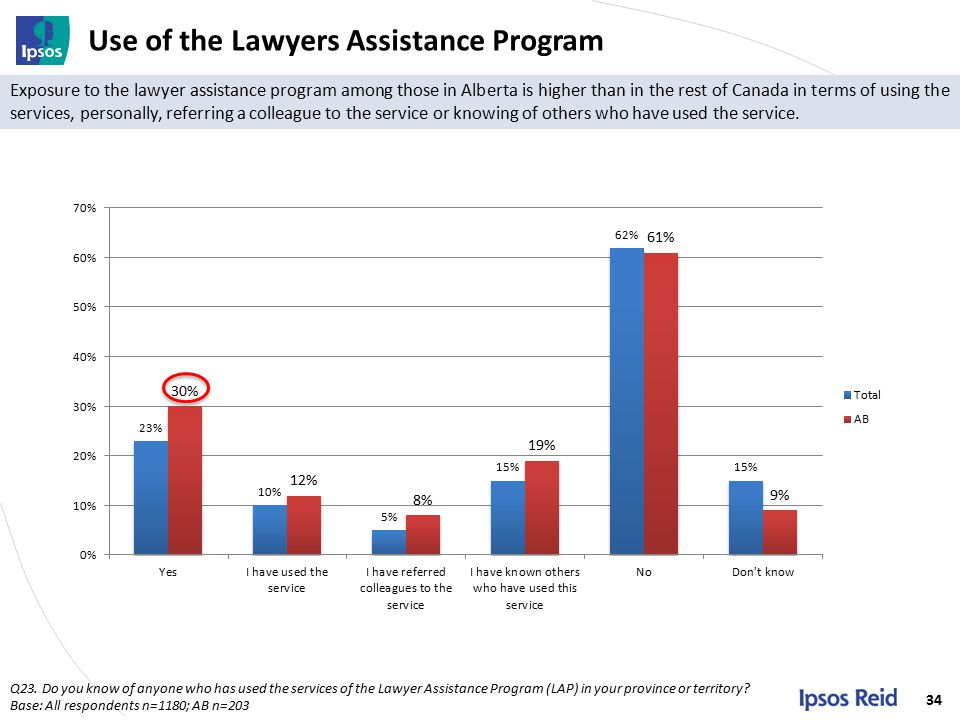 Use of the Lawyers Assistance Program 34 Q23.