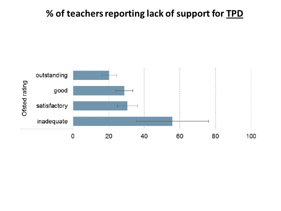 % of teachers reporting lack of support for TPD