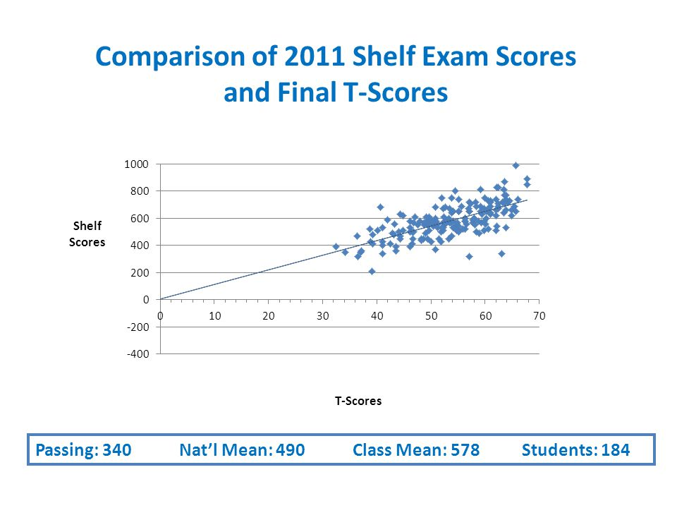 Comparison of 2011 Shelf Exam Scores and Final T-Scores T-Scores Shelf Scores Passing: 340 Nat'l Mean: 490 Class Mean: 578 Students: 184