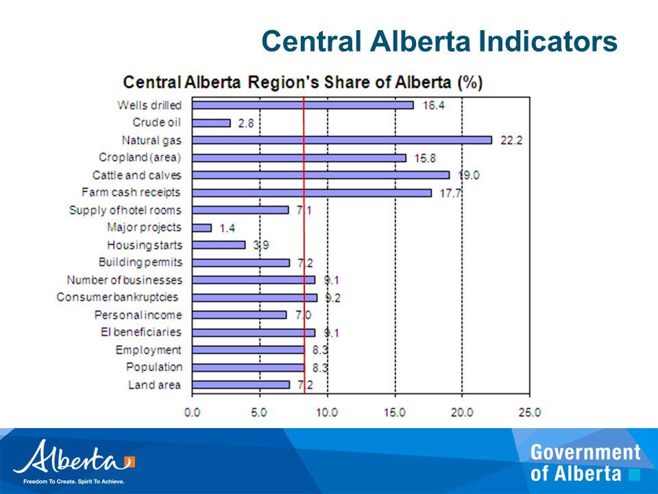 Central Alberta Indicators