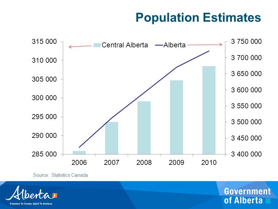 Population Estimates Source: Statistics Canada