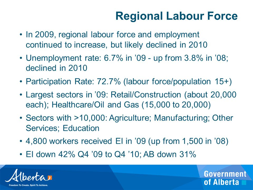 Regional Labour Force In 2009, regional labour force and employment continued to increase, but likely declined in 2010 Unemployment rate: 6.7% in '09