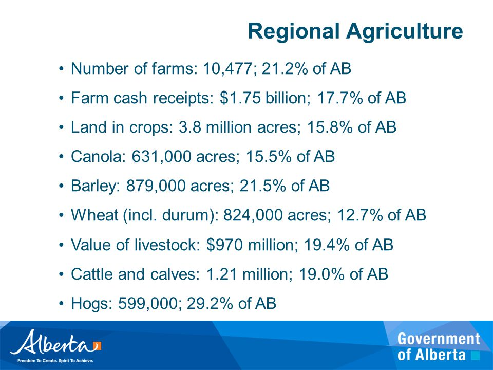 Regional Agriculture Number of farms: 10,477; 21.2% of AB Farm cash receipts: $1.75 billion; 17.7% of AB Land in crops: 3.8 million acres; 15.8% of AB Canola: 631,000 acres; 15.5% of AB Barley: 879,000 acres; 21.5% of AB Wheat (incl.