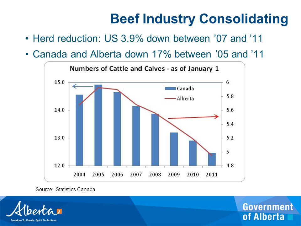 Beef Industry Consolidating Source: Statistics Canada Herd reduction: US 3.9% down between '07 and '11 Canada and Alberta down 17% between '05 and '11
