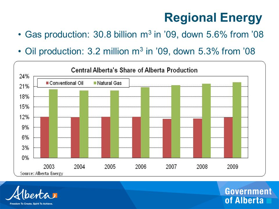 Regional Energy Gas production: 30.8 billion m 3 in '09, down 5.6% from '08 Oil production: 3.2 million m 3 in '09, down 5.3% from '08