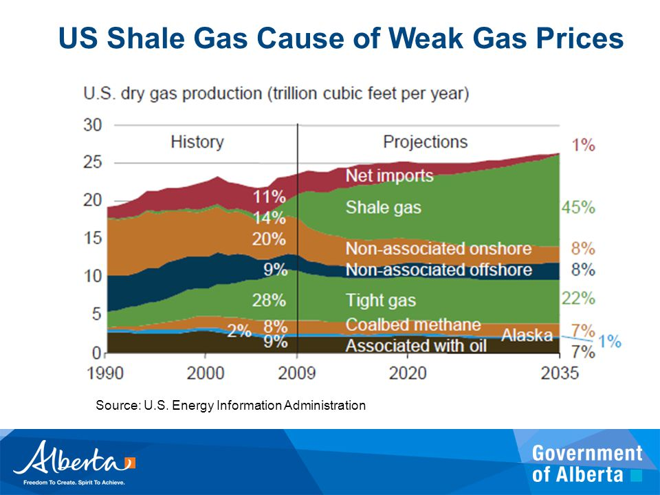 US Shale Gas Cause of Weak Gas Prices Source: U.S. Energy Information Administration