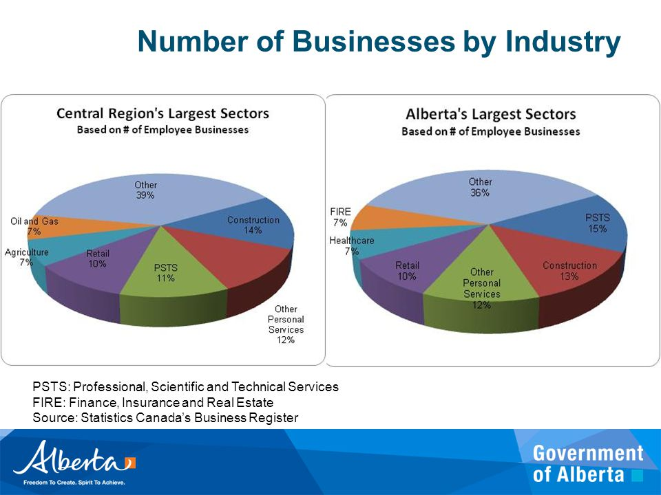 Number of Businesses by Industry PSTS: Professional, Scientific and Technical Services FIRE: Finance, Insurance and Real Estate Source: Statistics Canada's Business Register