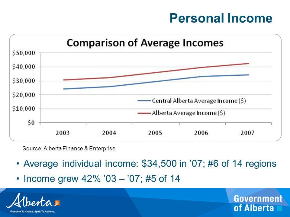 Personal Income Source: Alberta Finance & Enterprise Average individual income: $34,500 in '07; #6 of 14 regions Income grew 42% '03 – '07; #5 of 14