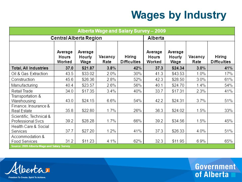 Wages by Industry Alberta Wage and Salary Survey – 2009 Central Alberta Region Alberta Average Hours Worked Average Hourly Wage Vacancy Rate Hiring Difficulties Average Hours Worked Average Hourly Wage Vacancy Rate Hiring Difficulties Total, All Industries37.0$21.873.8%42%37.3$24.343.0%41% Oil & Gas Extraction43.5$33.022.0%30%41.3$43.531.0%17% Construction45.6$26.362.8%52%42.3$28.503.0%61% Manufacturing40.4$23.572.6%56%40.1$24.701.4%54% Retail Trade34.0$17.353.4%40%33.7$17.312.3%41% Transportation & Warehousing43.0$24.156.6%54%42.2$24.313.7%51% Finance, Insurance & Real Estate35.8$22.801.7%26%36.3$24.021.5%33% Scientific, Technical & Professional Svcs39.2$28.281.7%66%39.2$34.561.5%45% Health Care & Social Services37.7$27.201.2%41%37.3$26.334.0%51% Accommodation & Food Services31.2$11.234.1%62%32.3$11.956.9%65% Source: 2009 Alberta Wage and Salary Survey