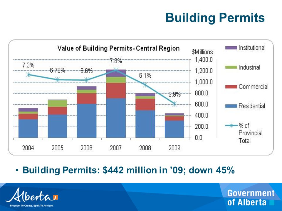Building Permits Building Permits: $442 million in '09; down 45%