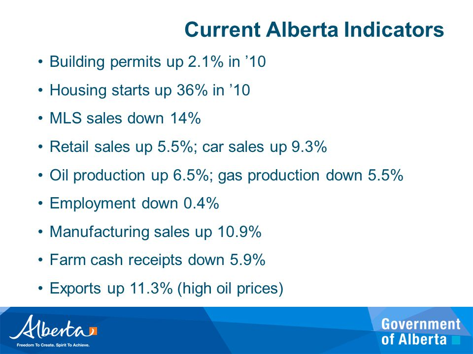 Current Alberta Indicators Building permits up 2.1% in '10 Housing starts up 36% in '10 MLS sales down 14% Retail sales up 5.5%; car sales up 9.3% Oil production up 6.5%; gas production down 5.5% Employment down 0.4% Manufacturing sales up 10.9% Farm cash receipts down 5.9% Exports up 11.3% (high oil prices)
