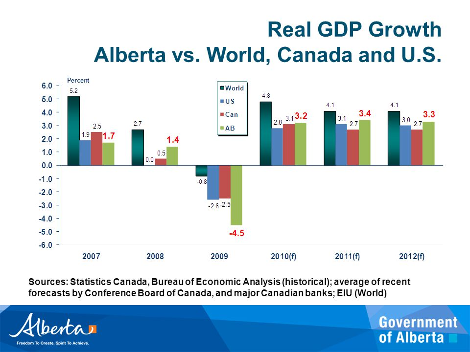 Real GDP Growth Alberta vs. World, Canada and U.S. Sources: Statistics Canada, Bureau of Economic Analysis (historical); average of recent forecasts b