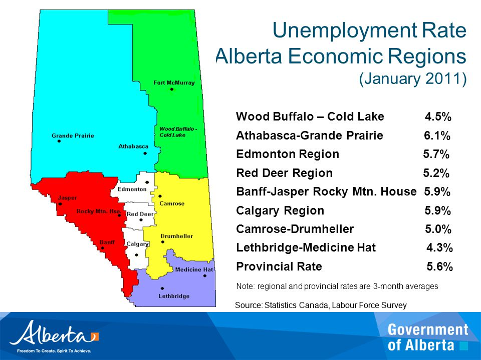Unemployment Rate Alberta Economic Regions (January 2011) Source: Statistics Canada, Labour Force Survey Wood Buffalo – Cold Lake 4.5% Athabasca-Grand