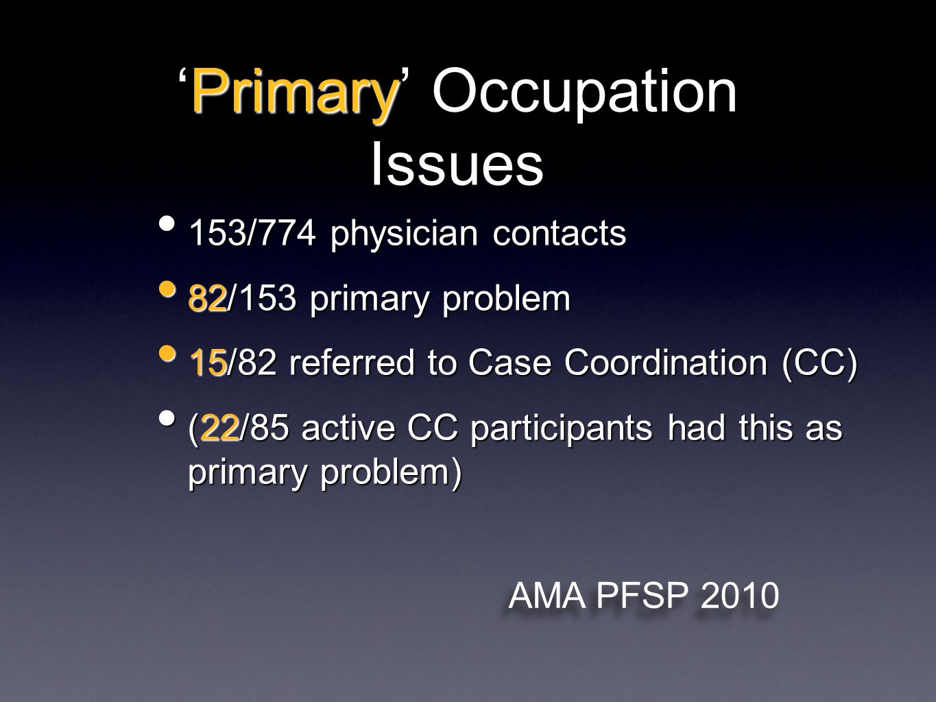 'Primary' Occupation Issues 153/774 physician contacts 153/774 physician contacts 82/153 primary problem 82/153 primary problem 15/82 referred to Case Coordination (CC) 15/82 referred to Case Coordination (CC) (22/85 active CC participants had this as primary problem) (22/85 active CC participants had this as primary problem) AMA PFSP 2010