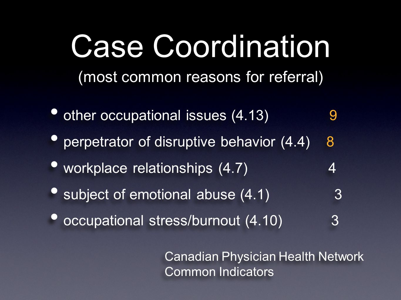 Case Coordination other occupational issues (4.13) 9 perpetrator of disruptive behavior (4.4) 8 workplace relationships (4.7) 4 subject of emotional abuse (4.1) 3 occupational stress/burnout (4.10) 3 other occupational issues (4.13) 9 perpetrator of disruptive behavior (4.4) 8 workplace relationships (4.7) 4 subject of emotional abuse (4.1) 3 occupational stress/burnout (4.10) 3 (most common reasons for referral) Canadian Physician Health Network Common Indicators Canadian Physician Health Network Common Indicators