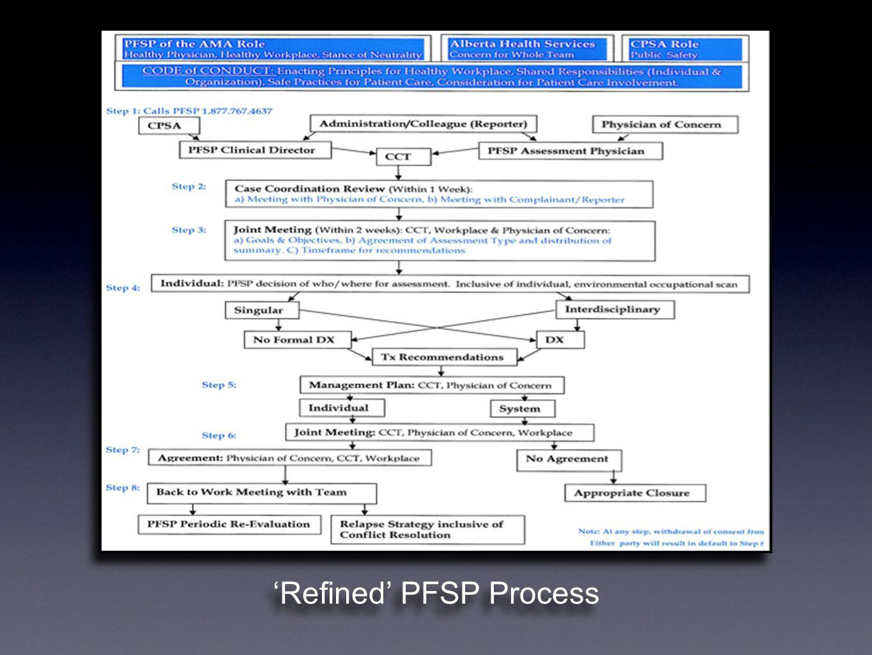 'Refined' PFSP Process