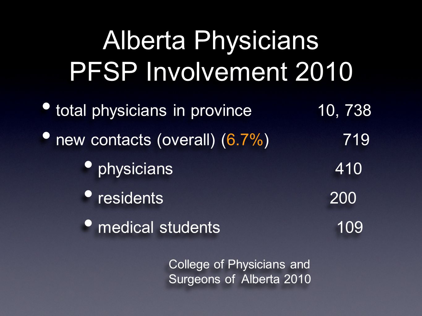 Alberta Physicians PFSP Involvement 2010 total physicians in province 10, 738 new contacts (overall) (6.7%) 719 physicians 410 residents 200 medical students 109 total physicians in province 10, 738 new contacts (overall) (6.7%) 719 physicians 410 residents 200 medical students 109 College of Physicians and Surgeons of Alberta 2010