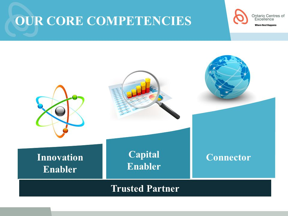 Innovation Enabler Capital Enabler Connector Trusted Partner OUR CORE COMPETENCIES