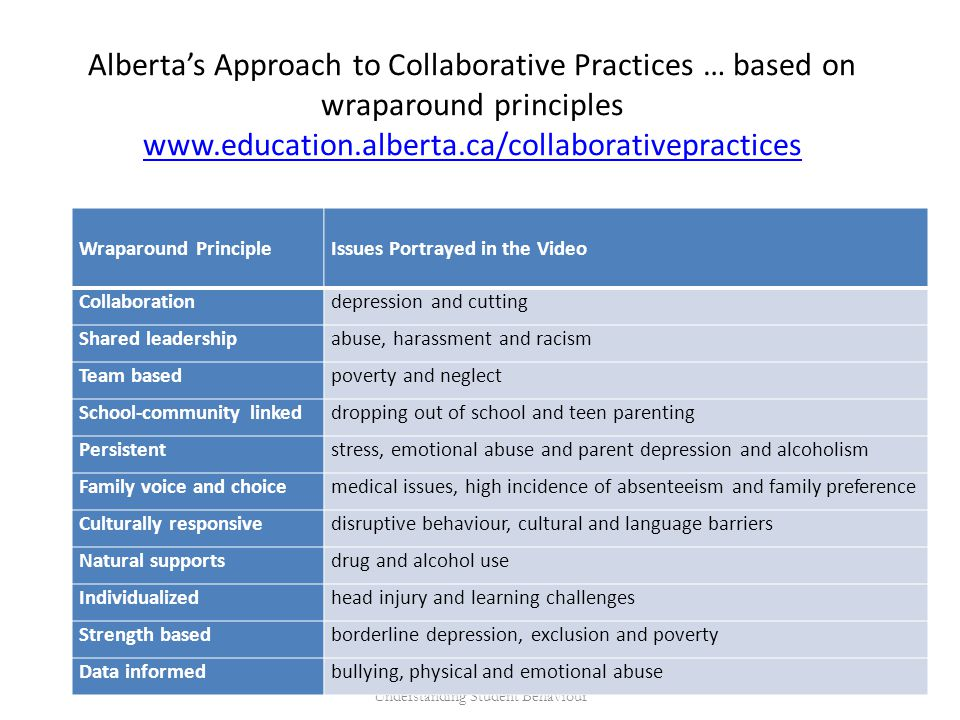 Alberta's Approach to Collaborative Practices … based on wraparound principles www.education.alberta.ca/collaborativepractices www.education.alberta.ca/collaborativepractices D.M.