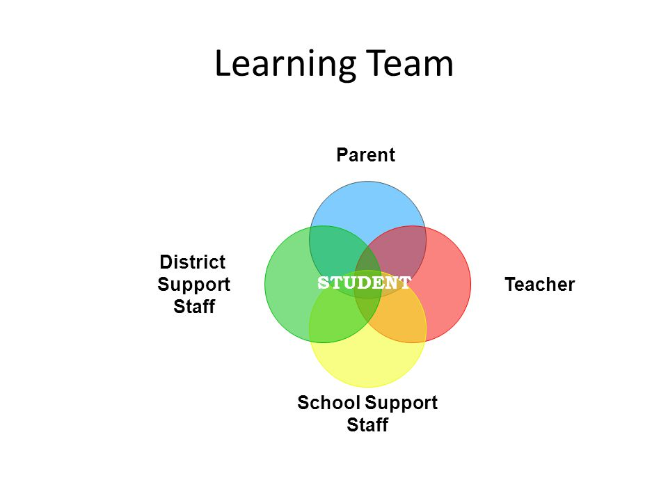 Learning Team Parent Teacher School Support Staff District Support Staff STUDENT