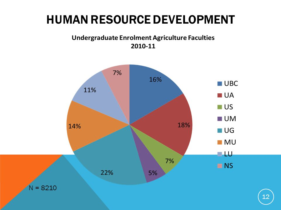 HUMAN RESOURCE DEVELOPMENT N = 8210 12