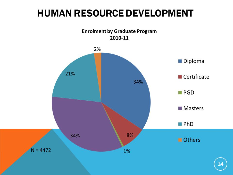 HUMAN RESOURCE DEVELOPMENT 14