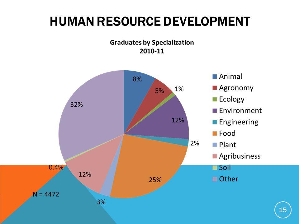 HUMAN RESOURCE DEVELOPMENT 15