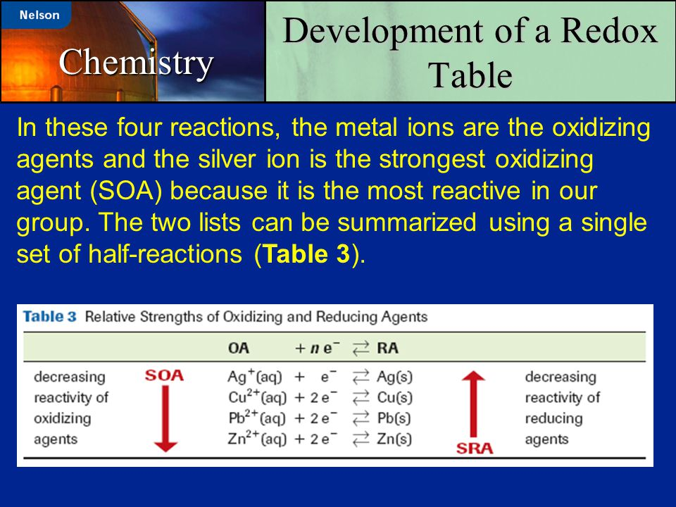 Development of a Redox Table Chemistry In these four reactions, the metal ions are the oxidizing agents and the silver ion is the strongest oxidizing