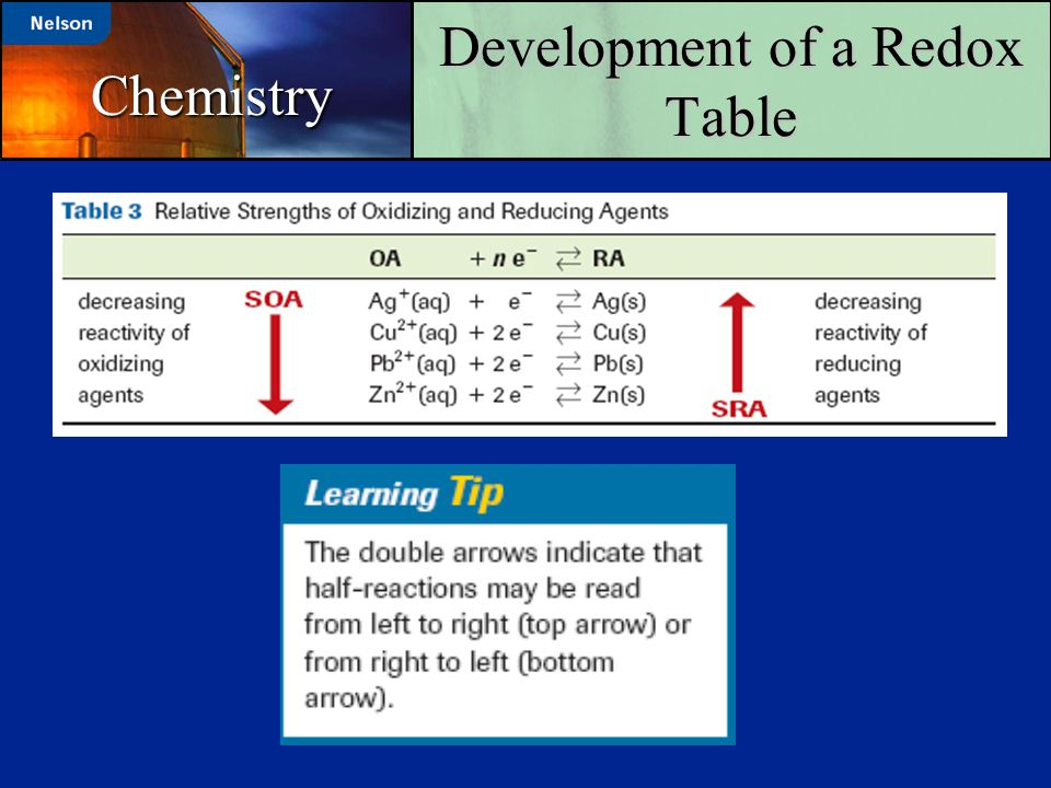 Development of a Redox Table Chemistry