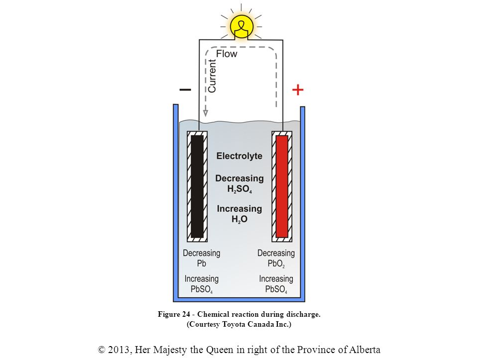 © 2013, Her Majesty the Queen in right of the Province of Alberta Figure 24 - Chemical reaction during discharge.
