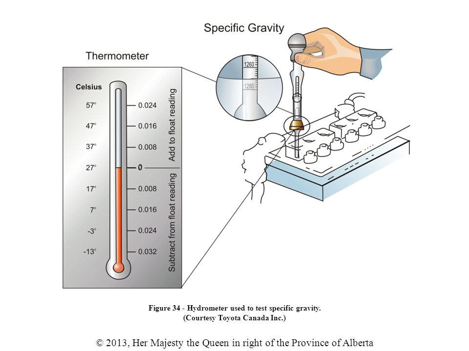 © 2013, Her Majesty the Queen in right of the Province of Alberta Figure 34 - Hydrometer used to test specific gravity.