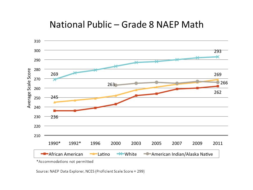 National Public – Grade 8 NAEP Math *Accommodations not permitted Source: NAEP Data Explorer, NCES (Proficient Scale Score = 299)