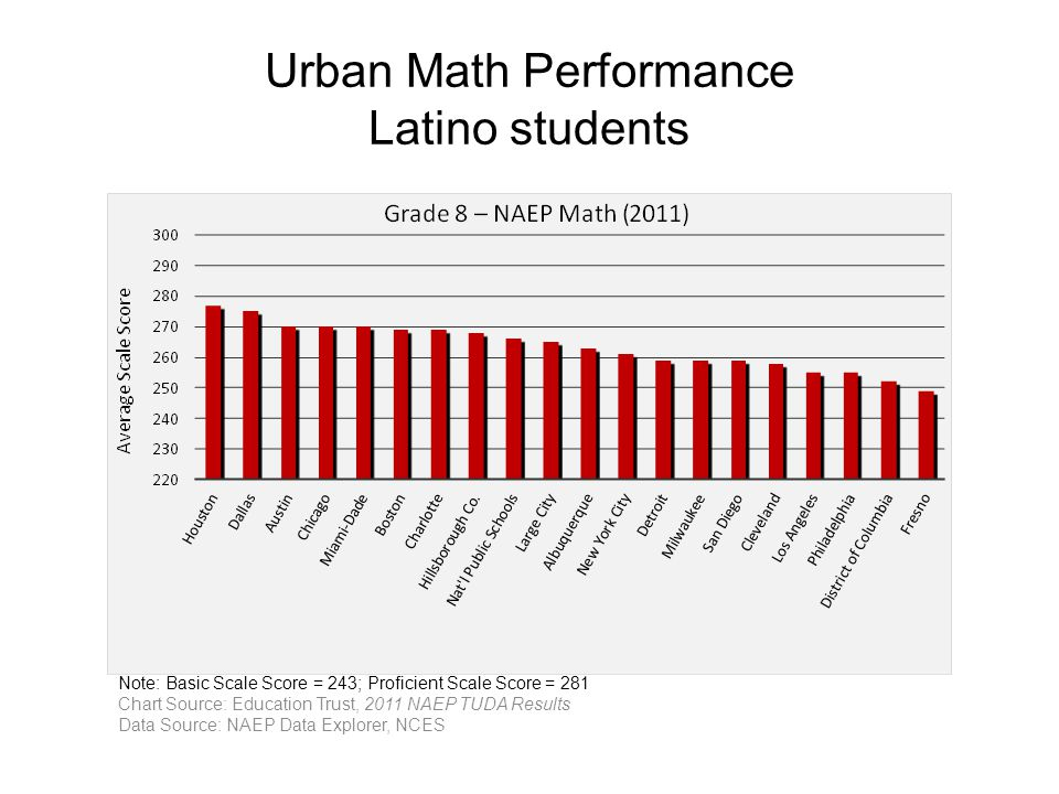 Note: Basic Scale Score = 243; Proficient Scale Score = 281 Chart Source: Education Trust, 2011 NAEP TUDA Results Data Source: NAEP Data Explorer, NCES Urban Math Performance Latino students