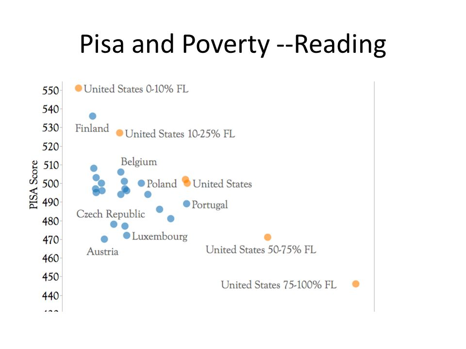 Pisa and Poverty --Reading