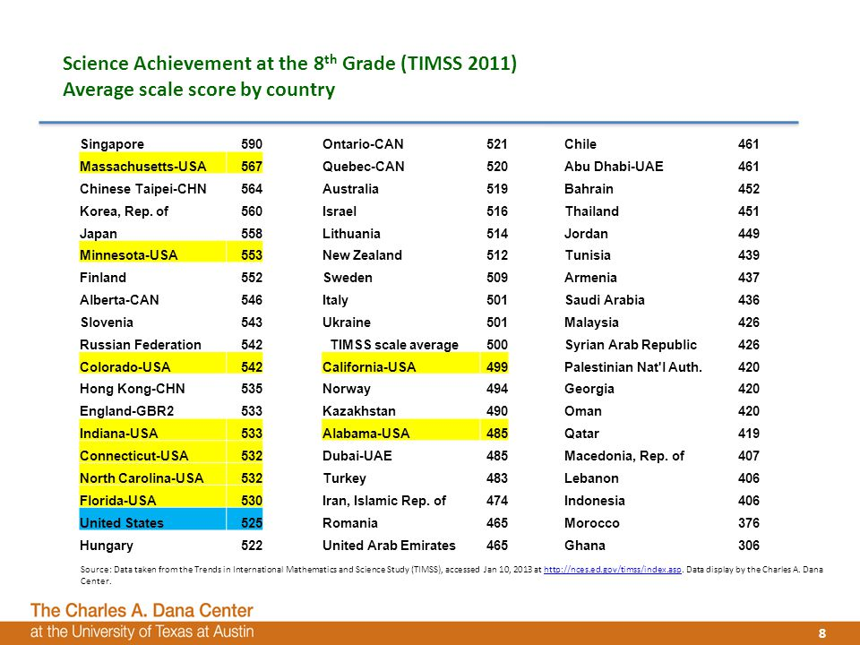 8 8 Science Achievement at the 8 th Grade (TIMSS 2011) Average scale score by country 8 Singapore590Ontario-CAN521 Chile461 Massachusetts-USA567Quebec-CAN520 Abu Dhabi-UAE461 Chinese Taipei-CHN564Australia519 Bahrain452 Korea, Rep.