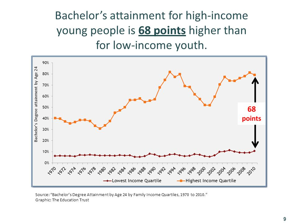Bachelor's attainment for high-income young people is 68 points higher than for low-income youth.