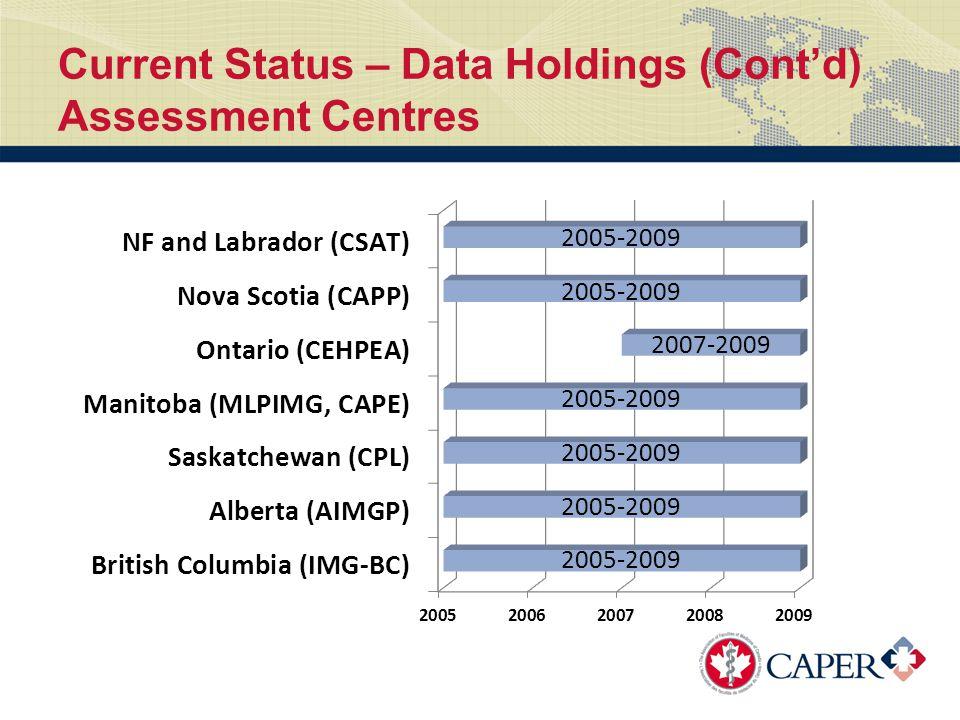 Current Status – Data Holdings (Cont'd) Regulatory Authorities