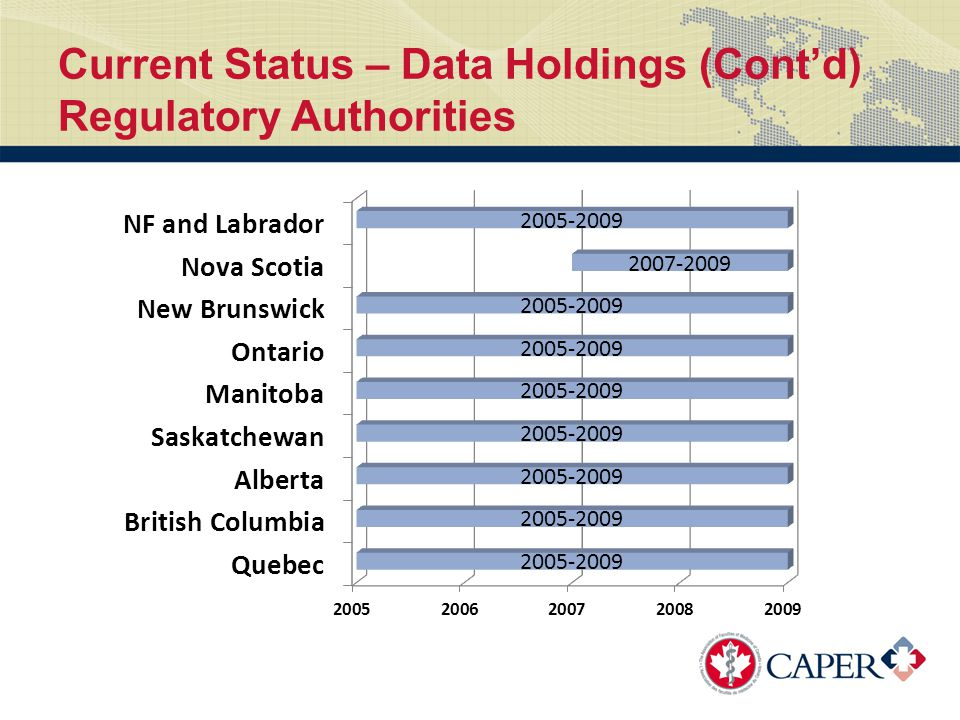 Current Status – Data Holdings (Cont'd) Regulatory Authorities
