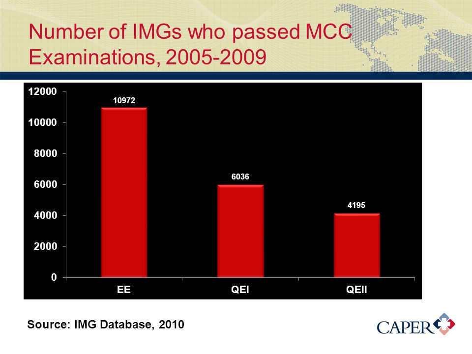 Number of IMGs who passed MCC Examinations, 2005-2009 Source: IMG Database, 2010
