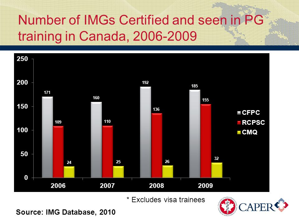 Number of IMGs Certified and seen in PG training in Canada, 2006-2009 Source: IMG Database, 2010 * Excludes visa trainees
