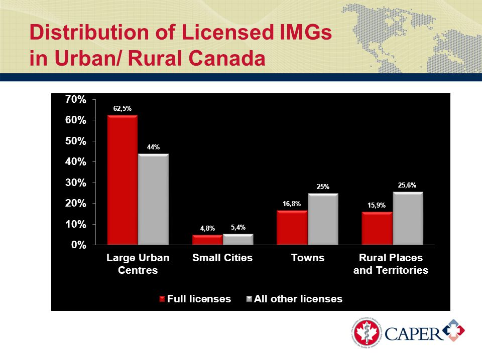 Distribution of Licensed IMGs in Urban/ Rural Canada