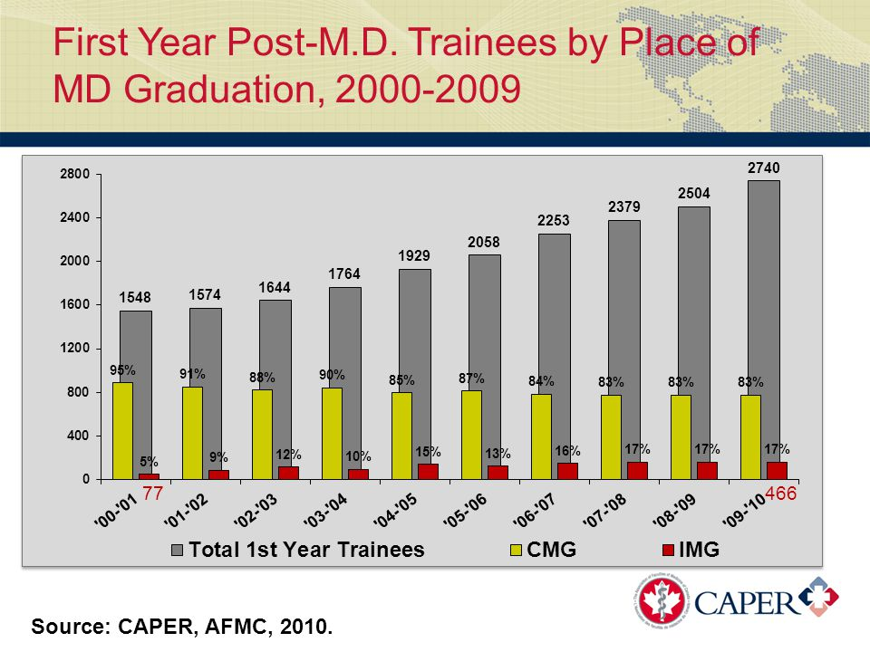 First Year Post-M.D. Trainees by Place of MD Graduation, 2000-2009 Source: CAPER, AFMC, 2010.
