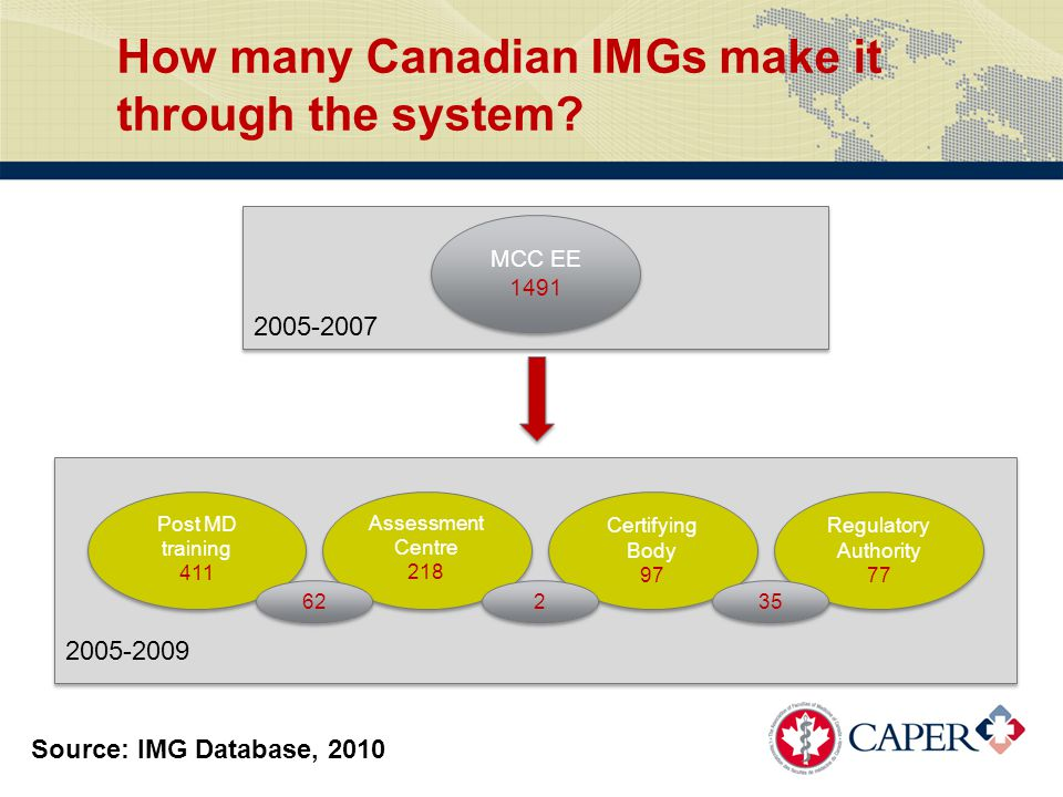 2005-2009 2005-2007 Post MD training 411 Post MD training 411 Assessment Centre 218 Assessment Centre 218 Certifying Body 97 Certifying Body 97 Regulatory Authority 77 Regulatory Authority 77 MCC EE 1491 MCC EE 1491 How many Canadian IMGs make it through the system.
