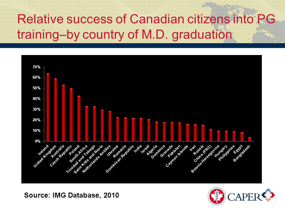 Relative success of Canadian citizens into PG training–by country of M.D.