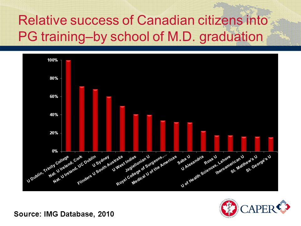 Relative success of Canadian citizens into PG training–by school of M.D.