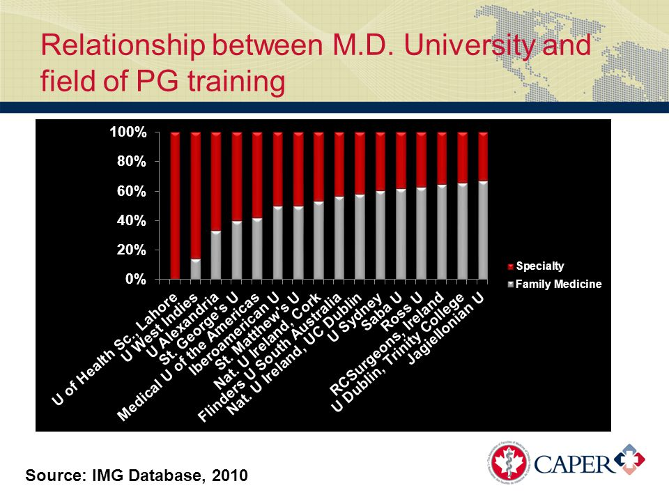 Relationship between M.D. University and field of PG training Source: IMG Database, 2010