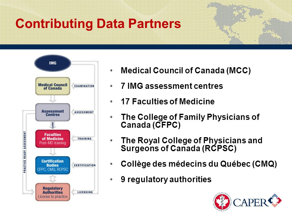 Contributing Data Partners Medical Council of Canada (MCC) 7 IMG assessment centres 17 Faculties of Medicine The College of Family Physicians of Canada (CFPC) The Royal College of Physicians and Surgeons of Canada (RCPSC) Collège des médecins du Québec (CMQ) 9 regulatory authorities
