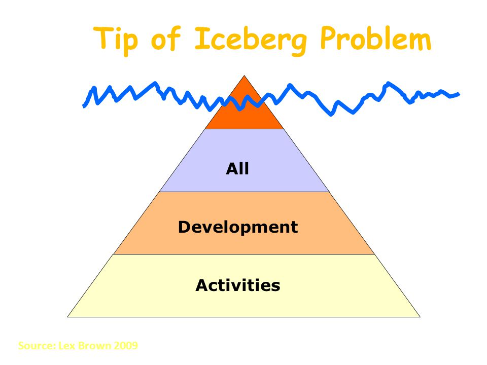 Tip of Iceberg Problem All Development Activities Source: Lex Brown 2009