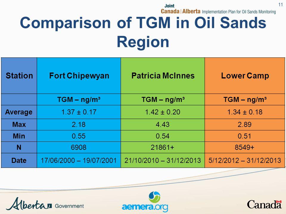 Comparison of TGM in Oil Sands Region StationFort ChipewyanPatricia McInnesLower Camp TGM – ng/m³ Average1.37 ± 0.171.42 ± 0.201.34 ± 0.18 Max2.184.432.89 Min0.550.540.51 N690821861+8549+ Date 17/06/2000 – 19/07/200121/10/2010 – 31/12/20135/12/2012 – 31/12/2013 11